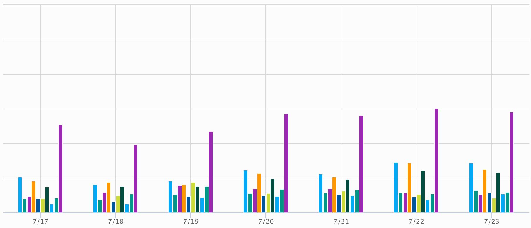 unity-analytics-chart